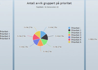 Avvik_gruppert_på_prioritet